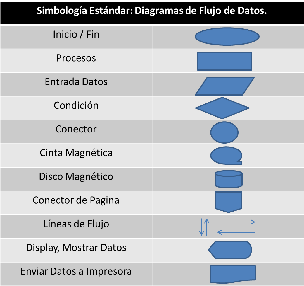 Flujo de datos tech solutions blog simbologia estndar dfd ccuart Image collections