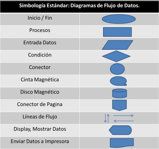 Simbologia Estándar (DFD).